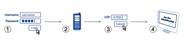 SMS WiFi Authentication